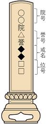 浄土宗の戒名