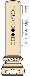 曹洞宗・臨済宗の戒名